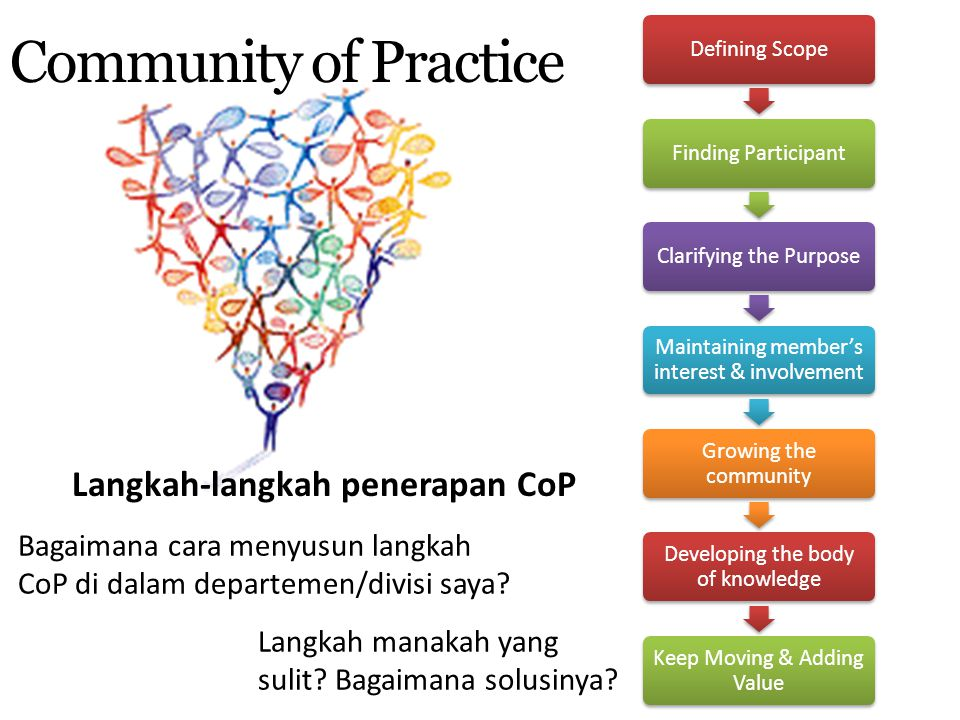 Community of Practice Defining ScopeFinding ParticipantClarifying the Purpose Maintaining member's interest & involvement Growing the community Develo