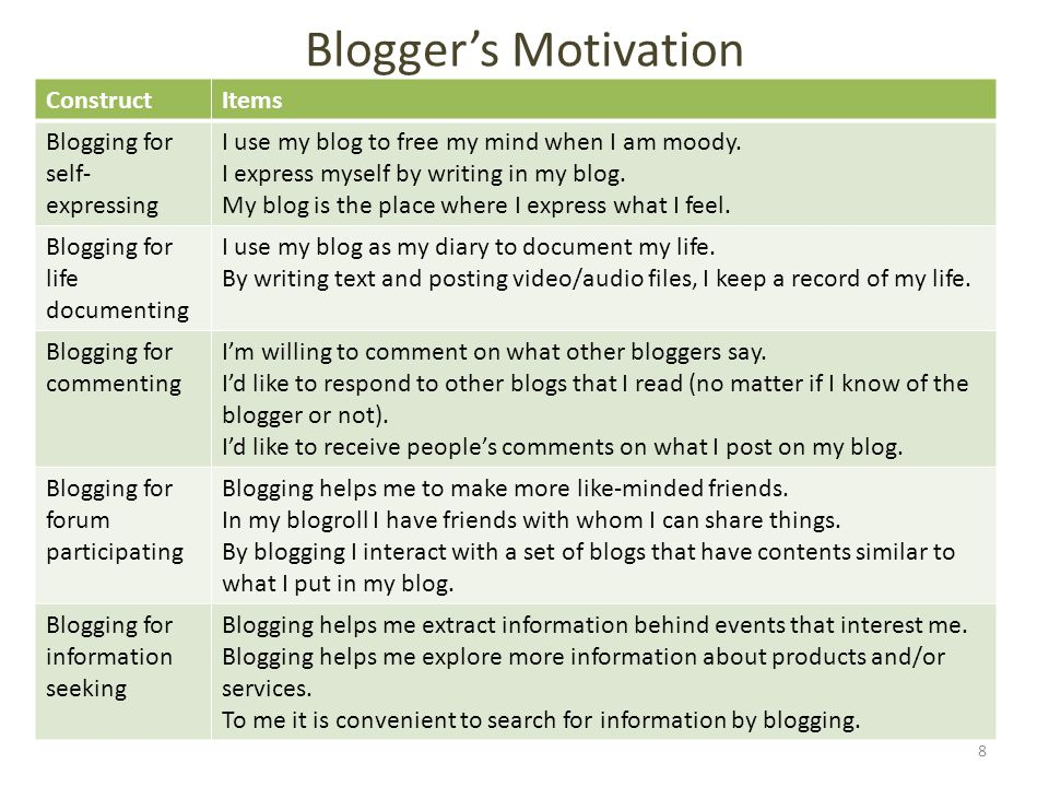 Blogger's Motivation 8 ConstructItems Blogging for self- expressing I use my blog to free my mind when I am moody. I express myself by writing in my b