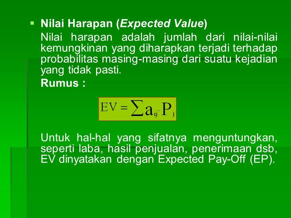   Nilai Harapan (Expected Value) Nilai harapan adalah jumlah dari nilai-nilai kemungkinan yang diharapkan terjadi terhadap probabilitas masing-masing dari suatu kejadian yang tidak pasti.