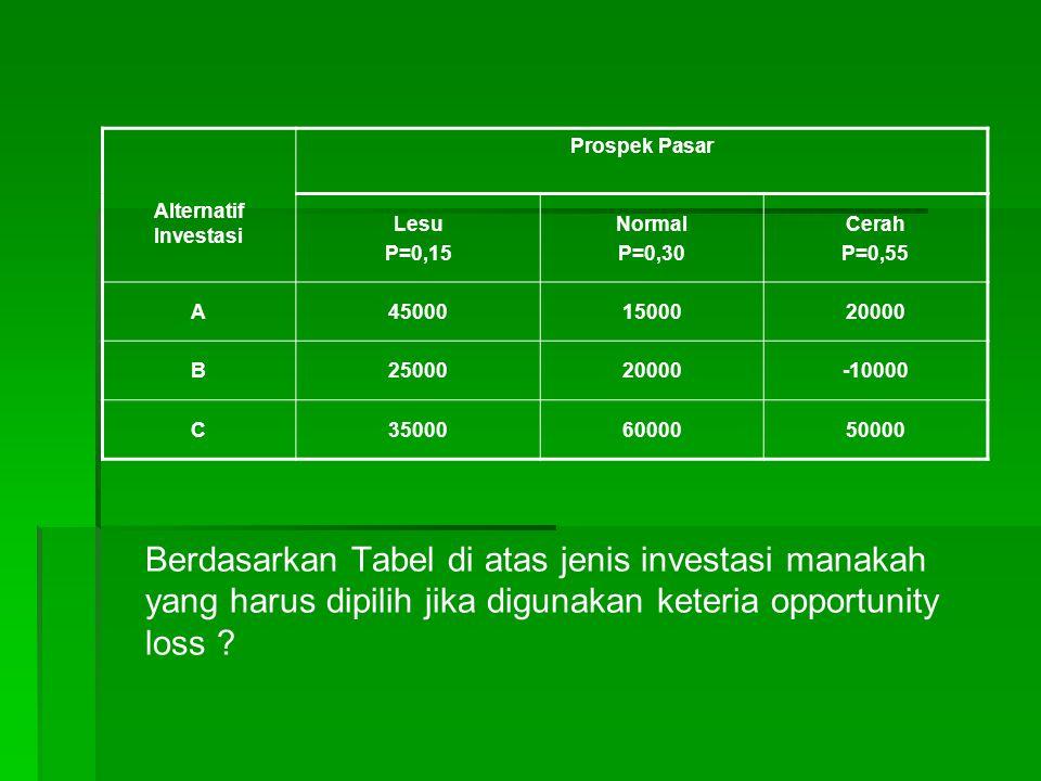 Berdasarkan Tabel di atas jenis investasi manakah yang harus dipilih jika digunakan keteria opportunity loss .