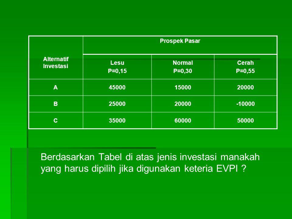 Berdasarkan Tabel di atas jenis investasi manakah yang harus dipilih jika digunakan keteria EVPI .
