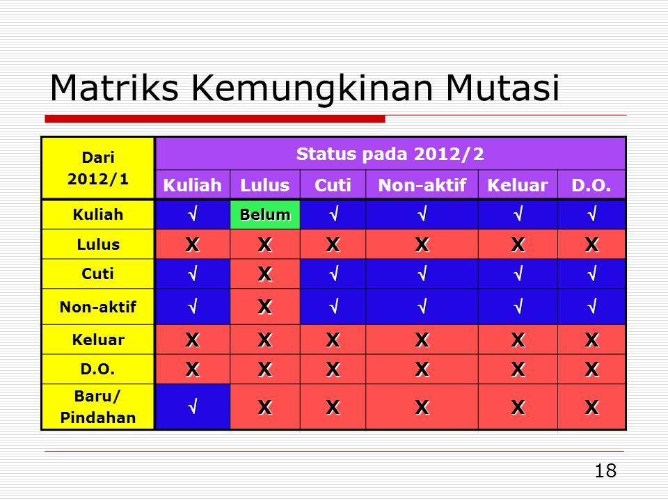 18 Matriks Kemungkinan Mutasi Dari 2012/1 Status pada 2012/2 KuliahLulusCutiNon-aktifKeluarD.O. KuliahBelum LulusXXXXXX CutiX Non-aktifX