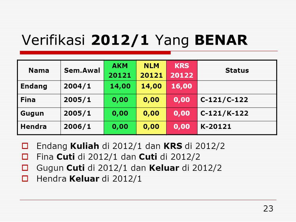23 Verifikasi 2012/1 Yang BENAR NamaSem.Awal AKM 20121 NLM 20121 KRS 20122 Status Endang2004/114,00 16,00 Fina2005/10,00 C-121/C-122 Gugun2005/10,00 C