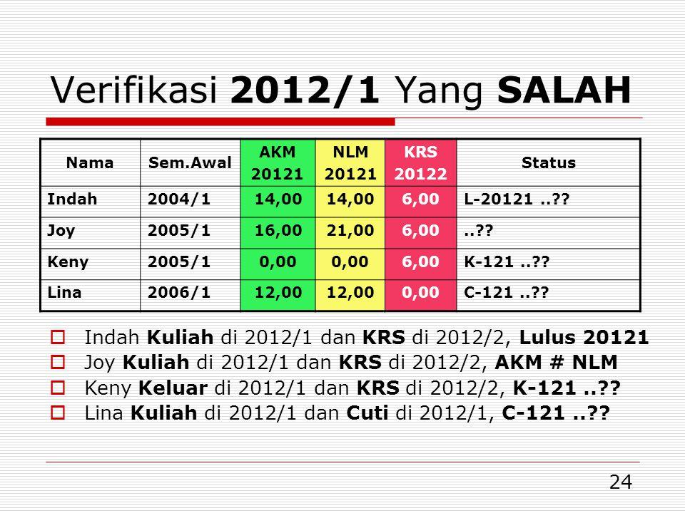 24 Verifikasi 2012/1 Yang SALAH NamaSem.Awal AKM 20121 NLM 20121 KRS 20122 Status Indah2004/114,00 6,00L-20121..?? Joy2005/116,0021,006,00..?? Keny200