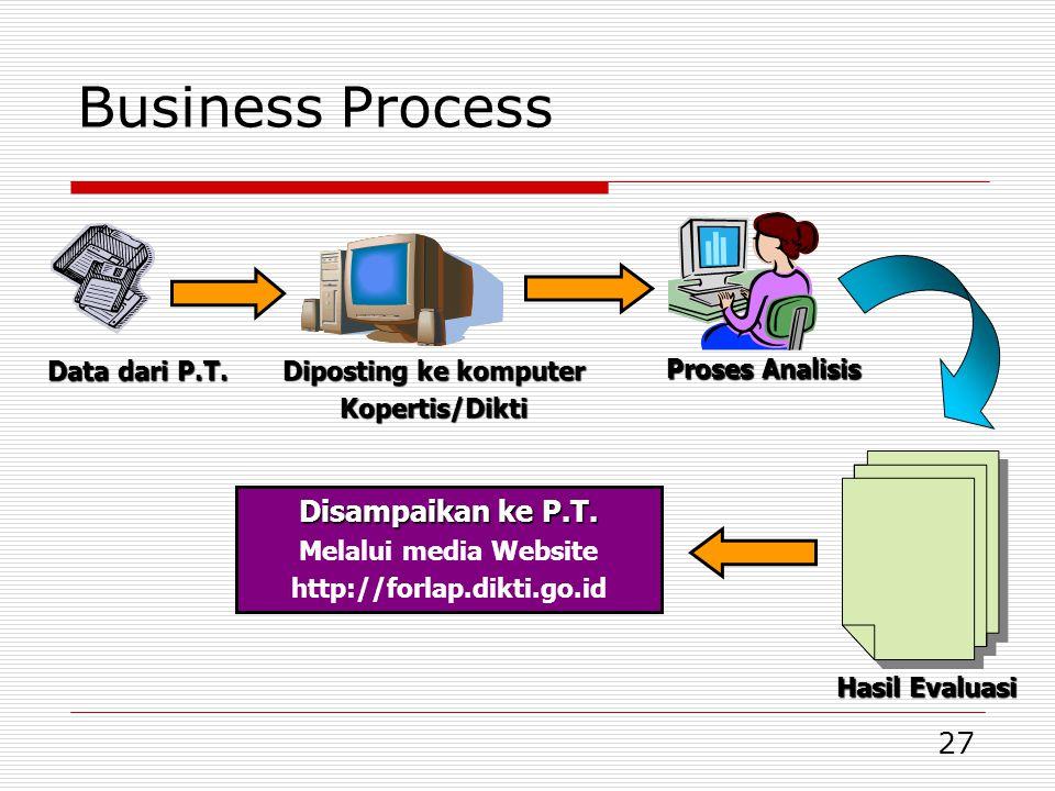 27 Business Process Data dari P.T. Diposting ke komputer Kopertis/Dikti Proses Analisis Hasil Evaluasi Disampaikan ke P.T. Melalui media Website http: