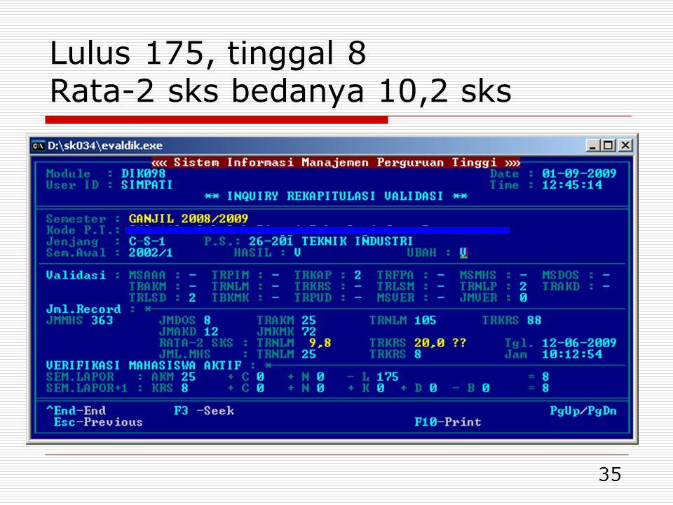 35 Lulus 175, tinggal 8 Rata-2 sks bedanya 10,2 sks