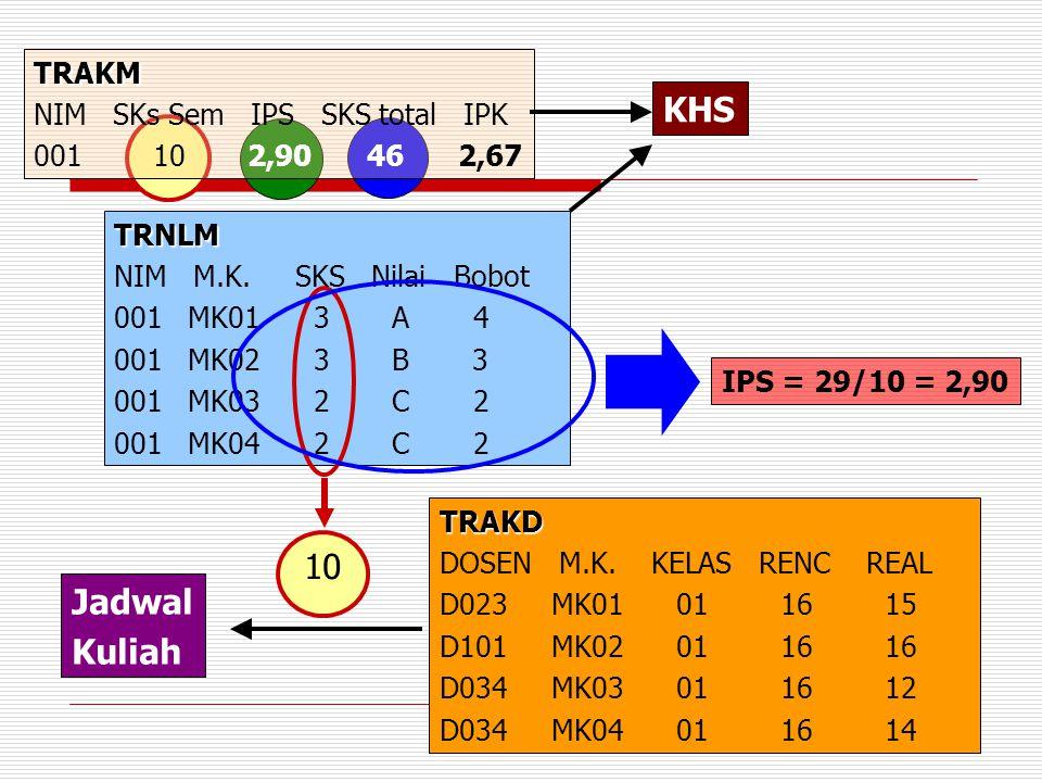 5 TRAKM NIM SKs Sem IPS SKS total IPK 001 10 2,90 46 2,67 TRNLM NIM M.K. SKS Nilai Bobot 001 MK01 3 A 4 001 MK02 3 B 3 001 MK03 2 C 2 001 MK04 2 C 2 T