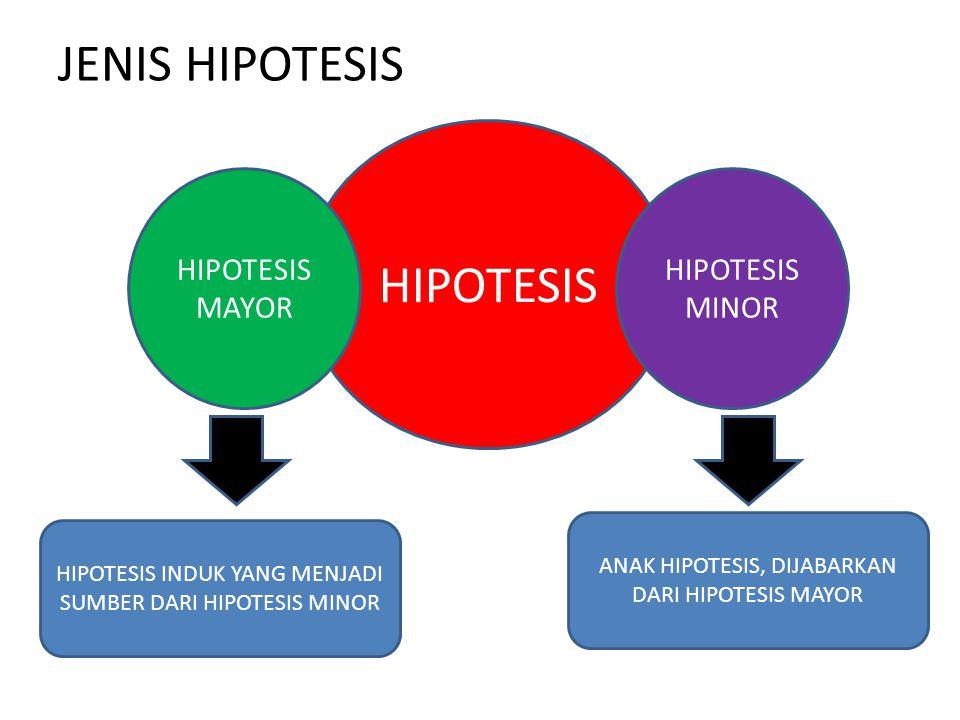 JENIS HIPOTESIS HIPOTESIS MAYOR HIPOTESIS MINOR HIPOTESIS INDUK YANG MENJADI SUMBER DARI HIPOTESIS MINOR ANAK HIPOTESIS, DIJABARKAN DARI HIPOTESIS MAY