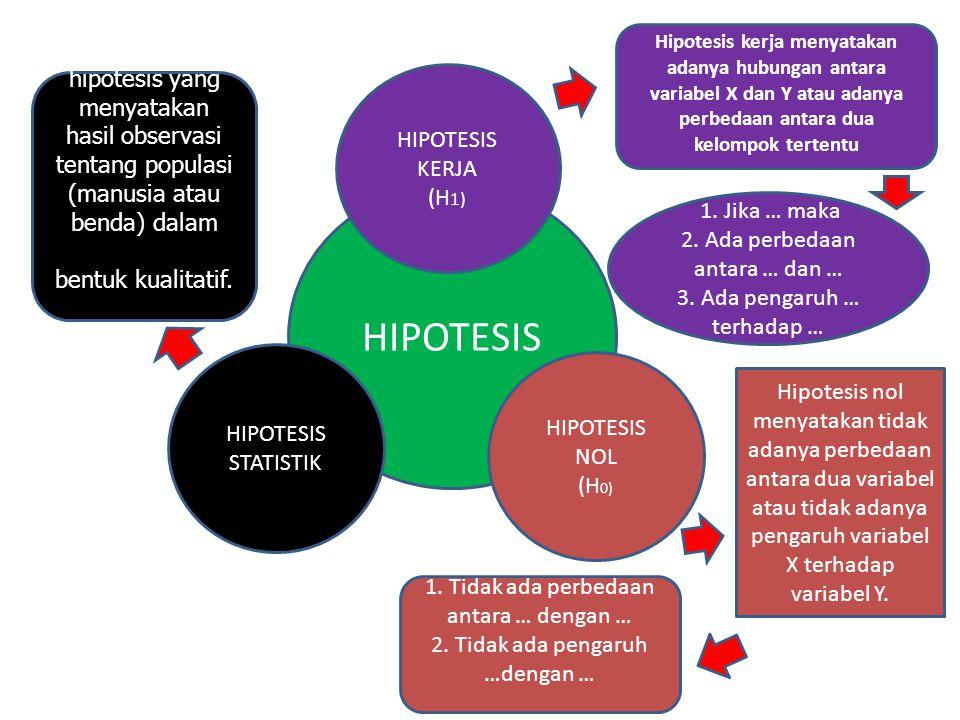 HIPOTESIS HIPOTESIS STATISTIK HIPOTESIS NOL (H 0) HIPOTESIS KERJA (H 1) Hipotesis kerja menyatakan adanya hubungan antara variabel X dan Y atau adanya