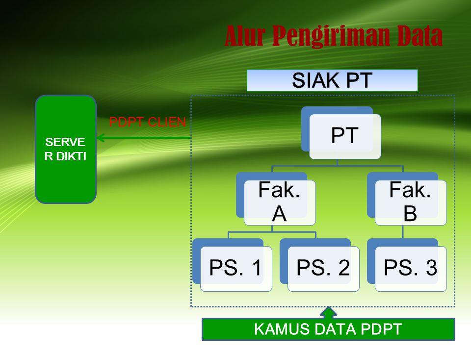 Alur Pengiriman Data PT Fak. A PS. 1 PS. 2 Fak. B PS. 3 SERVE R DIKTI PDPT CLIEN SIAK PT KAMUS DATA PDPT