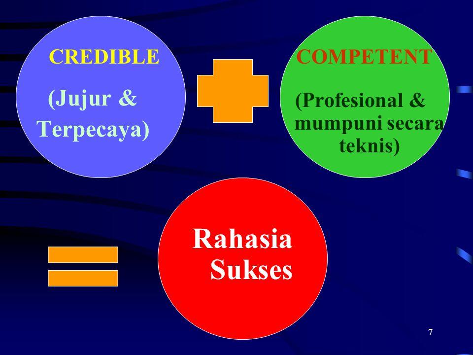 7 CREDIBLE (Jujur & Terpecaya) COMPETENT (Profesional & mumpuni secara teknis) Rahasia Sukses
