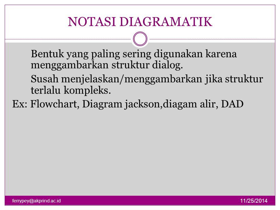 NOTASI DIAGRAMATIK 11/25/2014 ferrypey@akprind.ac.id Bentuk yang paling sering digunakan karena menggambarkan struktur dialog. Susah menjelaskan/mengg