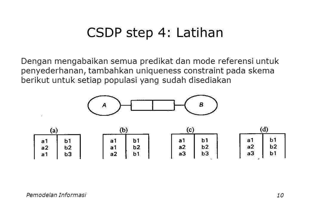 Pemodelan Informasi10 CSDP step 4: Latihan Dengan mengabaikan semua predikat dan mode referensi untuk penyederhanan, tambahkan uniqueness constraint pada skema berikut untuk setiap populasi yang sudah disediakan