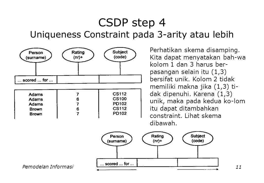 Pemodelan Informasi11 CSDP step 4 Uniqueness Constraint pada 3-arity atau lebih Perhatikan skema disamping. Kita dapat menyatakan bah-wa kolom 1 dan 3