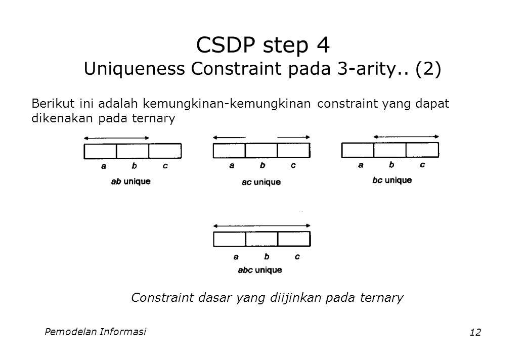 Pemodelan Informasi12 CSDP step 4 Uniqueness Constraint pada 3-arity.. (2) Berikut ini adalah kemungkinan-kemungkinan constraint yang dapat dikenakan