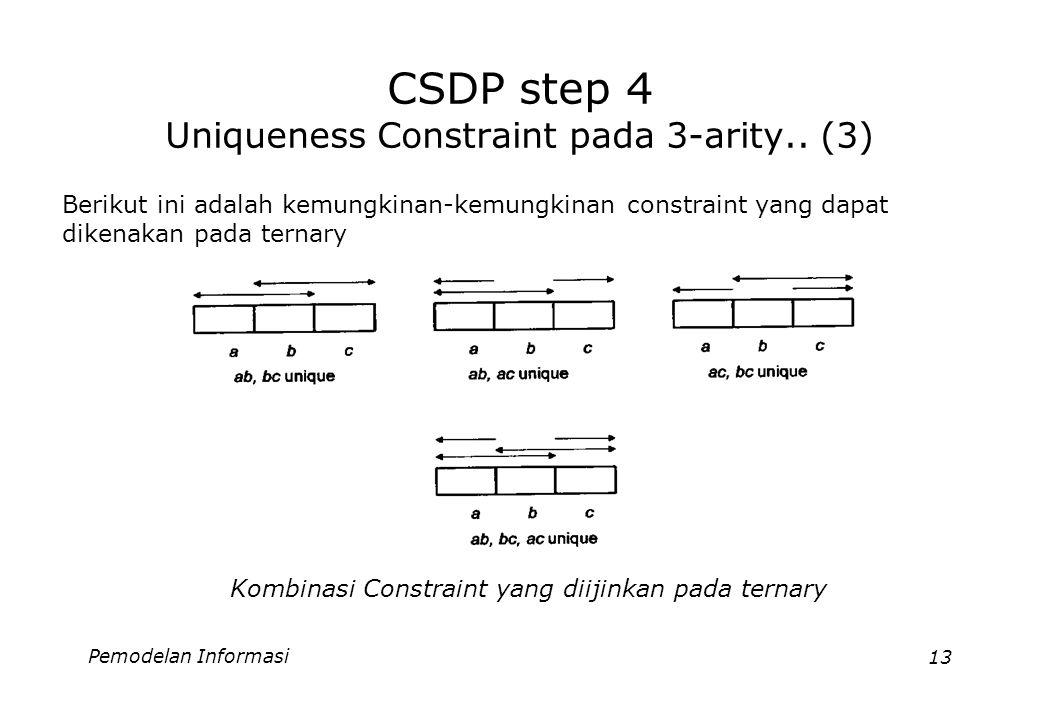 Pemodelan Informasi13 CSDP step 4 Uniqueness Constraint pada 3-arity.. (3) Berikut ini adalah kemungkinan-kemungkinan constraint yang dapat dikenakan