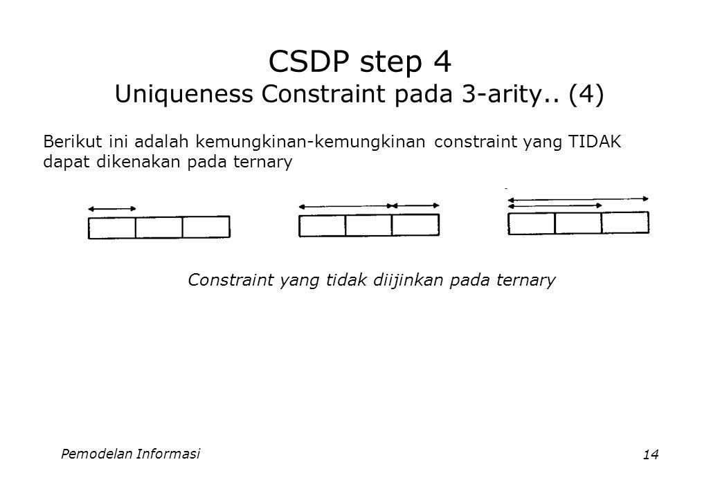 Pemodelan Informasi14 CSDP step 4 Uniqueness Constraint pada 3-arity.. (4) Berikut ini adalah kemungkinan-kemungkinan constraint yang TIDAK dapat dike