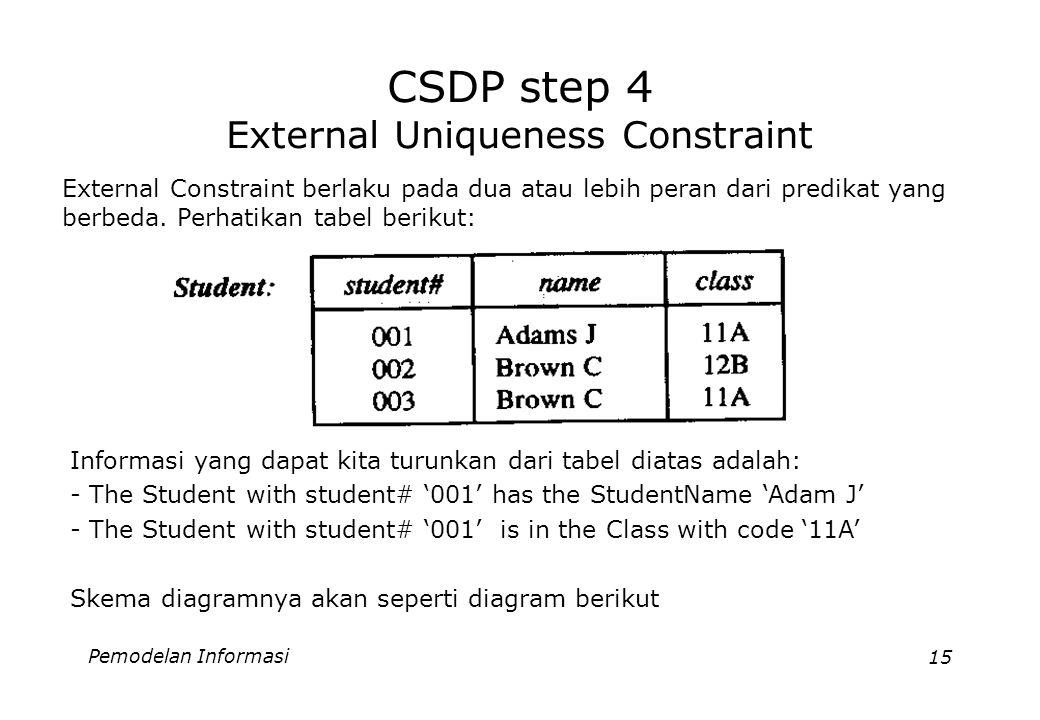 Pemodelan Informasi15 CSDP step 4 External Uniqueness Constraint External Constraint berlaku pada dua atau lebih peran dari predikat yang berbeda. Per