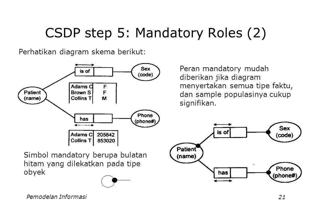 Pemodelan Informasi21 CSDP step 5: Mandatory Roles (2) Perhatikan diagram skema berikut: Peran mandatory mudah diberikan jika diagram menyertakan semua tipe faktu, dan sample populasinya cukup signifikan.