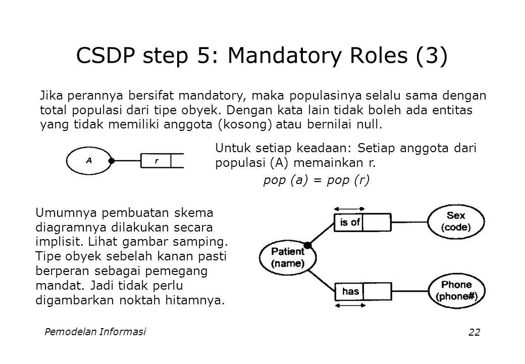 Pemodelan Informasi22 CSDP step 5: Mandatory Roles (3) Untuk setiap keadaan: Setiap anggota dari populasi (A) memainkan r. pop (a) = pop (r) Jika pera