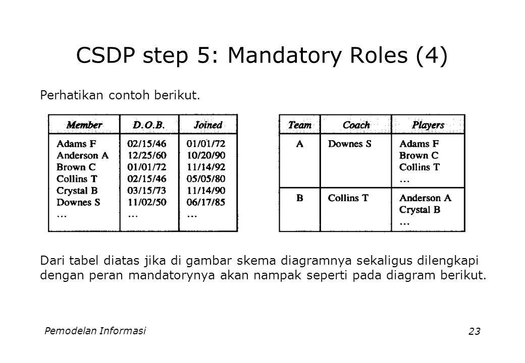 Pemodelan Informasi23 CSDP step 5: Mandatory Roles (4) Perhatikan contoh berikut. Dari tabel diatas jika di gambar skema diagramnya sekaligus dilengka