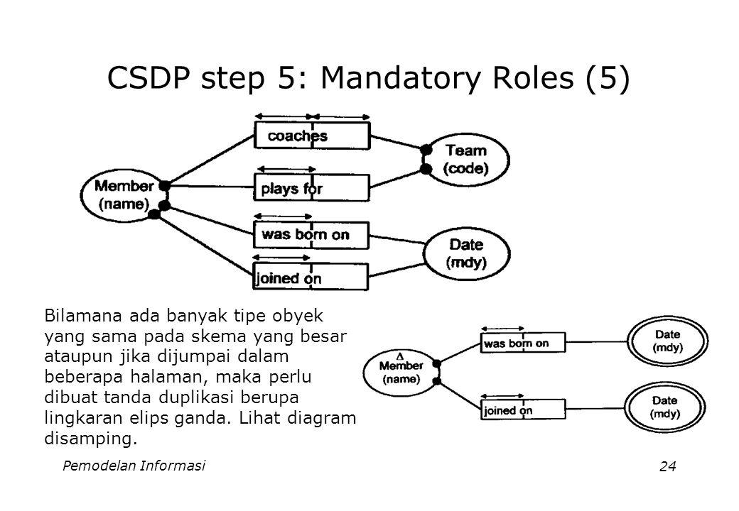 Pemodelan Informasi24 CSDP step 5: Mandatory Roles (5) Bilamana ada banyak tipe obyek yang sama pada skema yang besar ataupun jika dijumpai dalam beberapa halaman, maka perlu dibuat tanda duplikasi berupa lingkaran elips ganda.