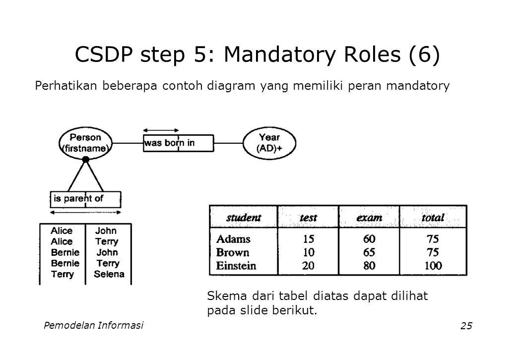Pemodelan Informasi25 CSDP step 5: Mandatory Roles (6) Perhatikan beberapa contoh diagram yang memiliki peran mandatory Skema dari tabel diatas dapat dilihat pada slide berikut.