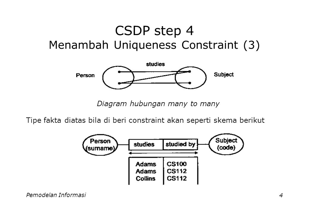 Pemodelan Informasi4 CSDP step 4 Menambah Uniqueness Constraint (3) Diagram hubungan many to many Tipe fakta diatas bila di beri constraint akan seper