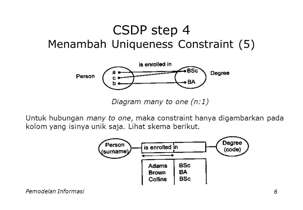 Pemodelan Informasi6 CSDP step 4 Menambah Uniqueness Constraint (5) Diagram many to one (n:1) Untuk hubungan many to one, maka constraint hanya digambarkan pada kolom yang isinya unik saja.