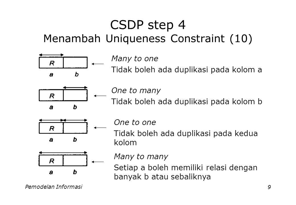 Pemodelan Informasi9 CSDP step 4 Menambah Uniqueness Constraint (10) Many to one Tidak boleh ada duplikasi pada kolom a One to many Tidak boleh ada duplikasi pada kolom b One to one Tidak boleh ada duplikasi pada kedua kolom Many to many Setiap a boleh memiliki relasi dengan banyak b atau sebaliknya