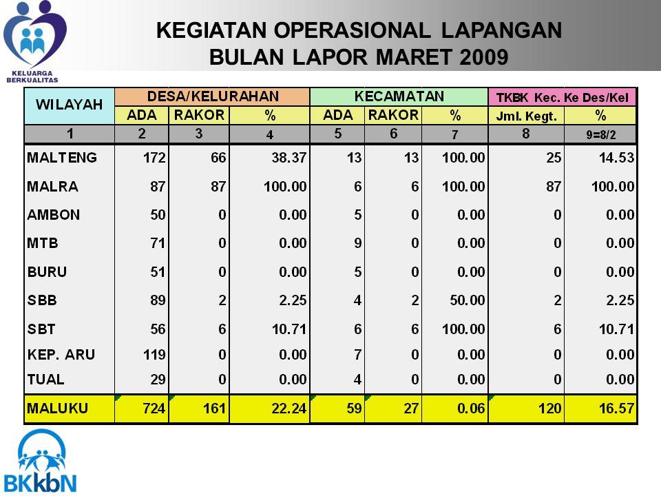 KEGIATAN OPERASIONAL LAPANGAN BULAN LAPOR MARET 2009