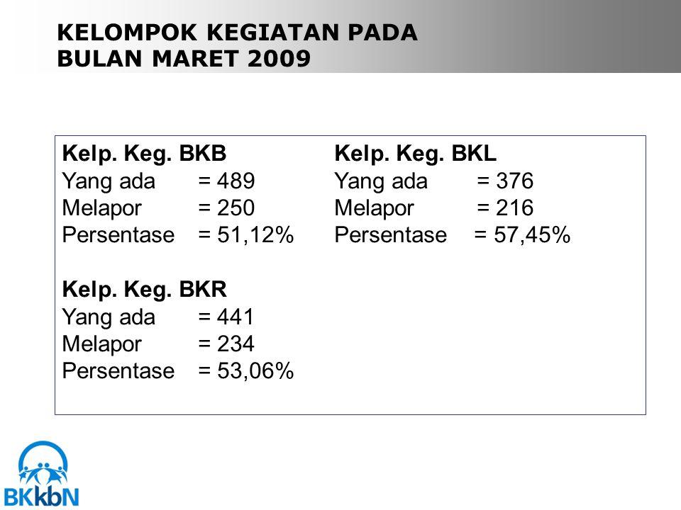 KELOMPOK KEGIATAN PADA BULAN MARET 2009 Kelp. Keg.