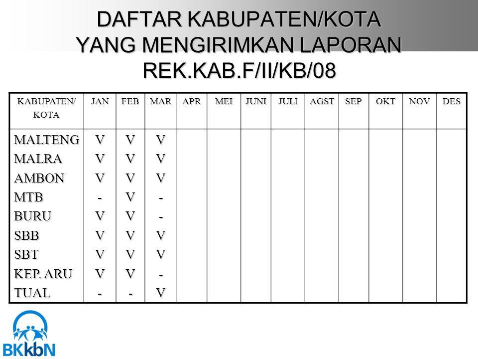 DAFTAR KABUPATEN/KOTA YANG MENGIRIMKAN LAPORAN REK.KAB.F/II/KB/08 KABUPATEN/KOTAJANFEBMARAPRMEIJUNIJULIAGSTSEPOKTNOVDES MALTENGMALRAAMBONMTBBURUSBBSBT KEP.
