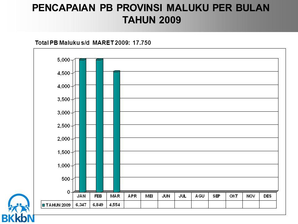 PENCAPAIAN PB PROVINSI MALUKU PER BULAN TAHUN 2009 Total PB Maluku s/d MARET 2009: 17.750