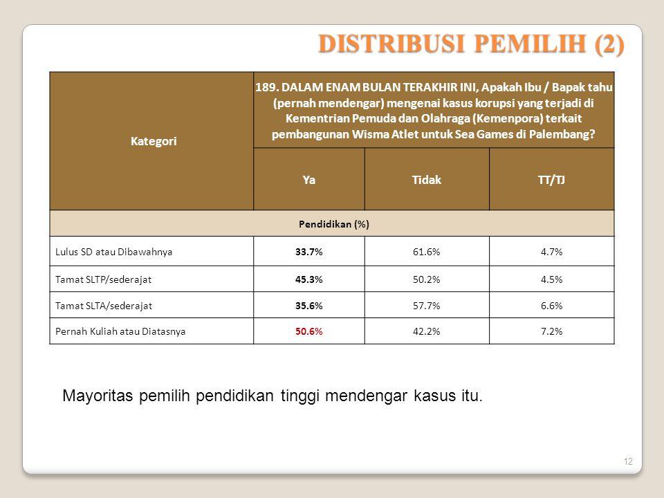 DISTRIBUSI PEMILIH (2) Kategori 189.