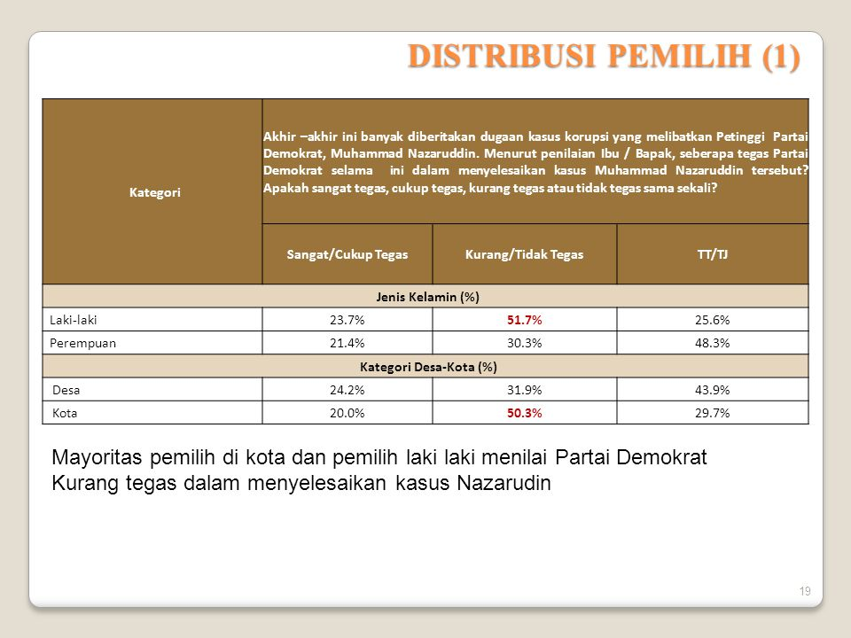 DISTRIBUSI PEMILIH (1) Kategori Akhir –akhir ini banyak diberitakan dugaan kasus korupsi yang melibatkan Petinggi Partai Demokrat, Muhammad Nazaruddin.