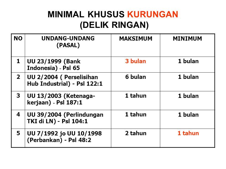MINIMAL KHUSUS KURUNGAN (DELIK RINGAN) NOUNDANG-UNDANG (PASAL) MAKSIMUMMINIMUM 1UU 23/1999 (Bank Indonesia) - Psl 65 3 bulan 1 bulan 2UU 2/2004 ( Perselisihan Hub Industrial) - Psl 122:1 6 bulan 1 bulan 3UU 13/2003 (Ketenaga- kerjaan) - Psl 187:1 1 tahun 1 bulan 4UU 39/2004 (Perlindungan TKI di LN) - Psl 104:1 1 tahun 1 bulan 5UU 7/1992 jo UU 10/1998 (Perbankan) - Psl 48:2 2 tahun 1 tahun