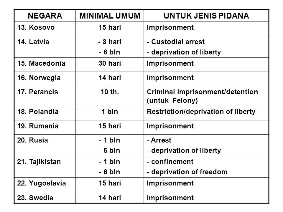 NEGARAMINIMAL UMUMUNTUK JENIS PIDANA 13.Kosovo15 hariImprisonment 14.