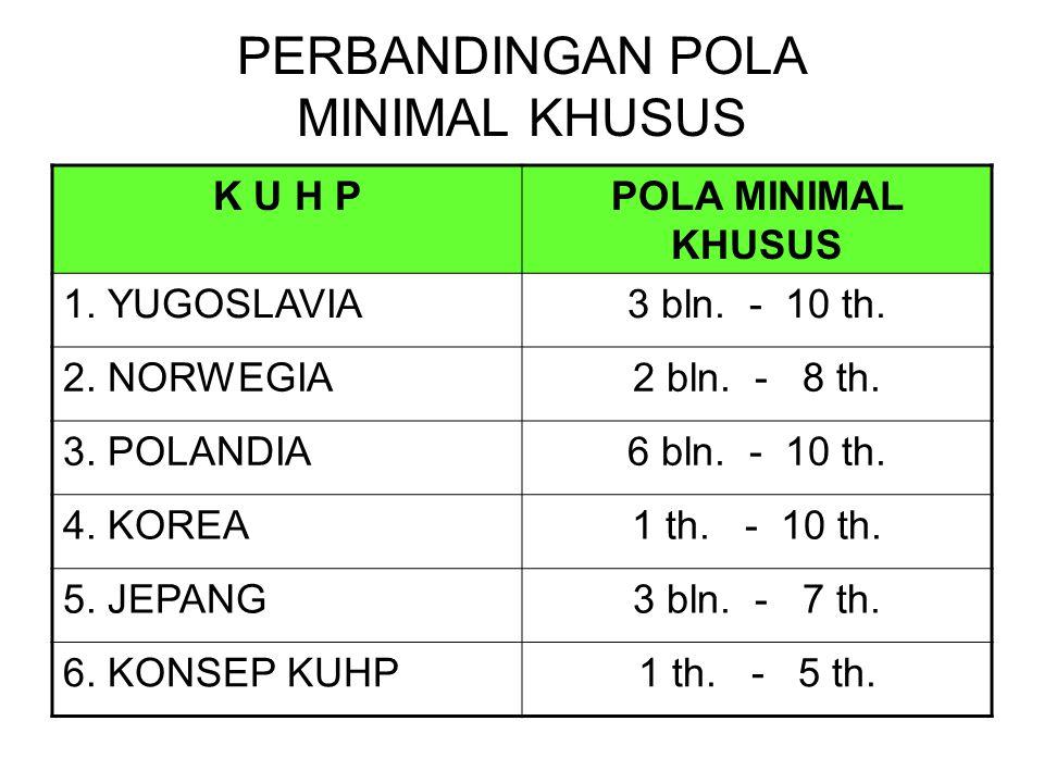 PERBANDINGAN POLA MINIMAL KHUSUS K U H PPOLA MINIMAL KHUSUS 1.