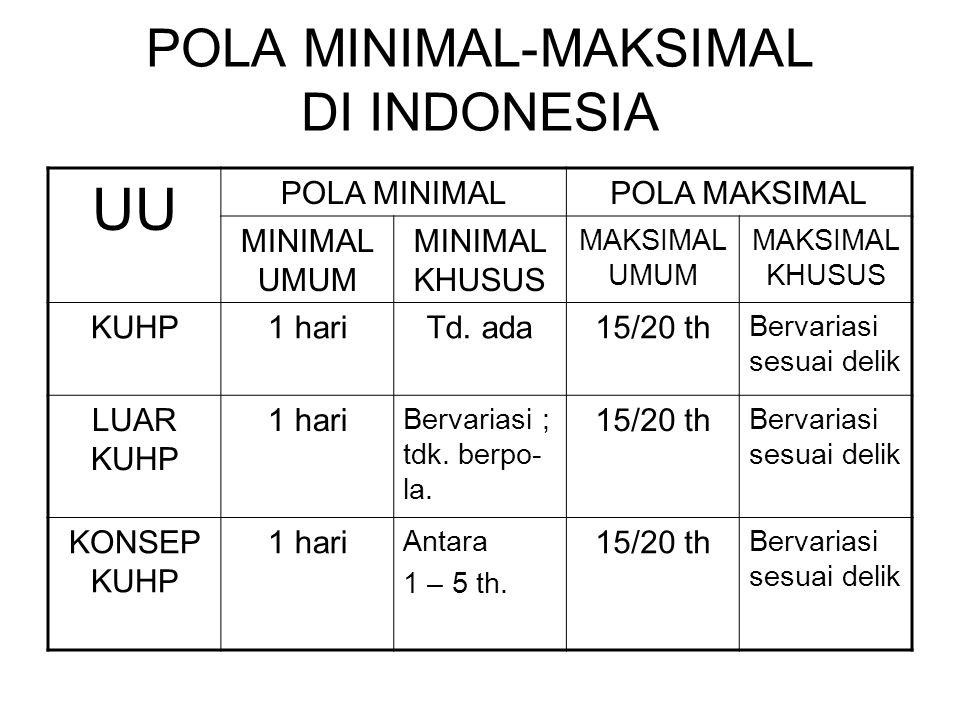 POLA MINIMAL-MAKSIMAL DI INDONESIA UU POLA MINIMALPOLA MAKSIMAL MINIMAL UMUM MINIMAL KHUSUS MAKSIMAL UMUM MAKSIMAL KHUSUS KUHP1 hariTd.