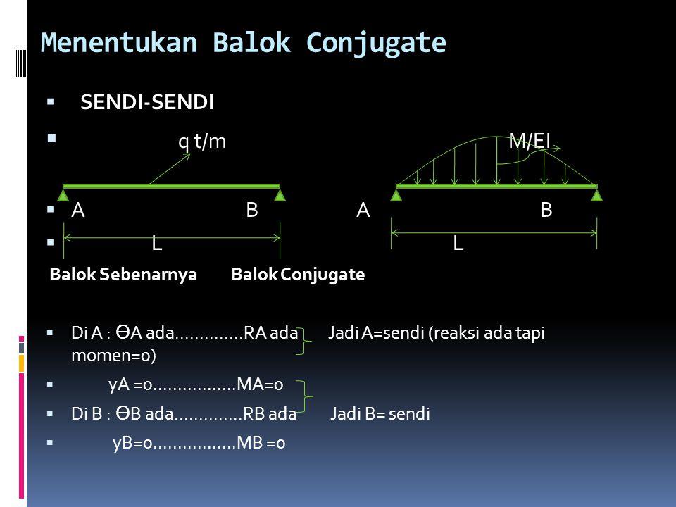 Menentukan Balok Conjugate  SENDI-SENDI  q t/m M/EI  A B A B  L L Balok Sebenarnya Balok Conjugate  Di A : Ө A ada..............RA ada Jadi A=sen