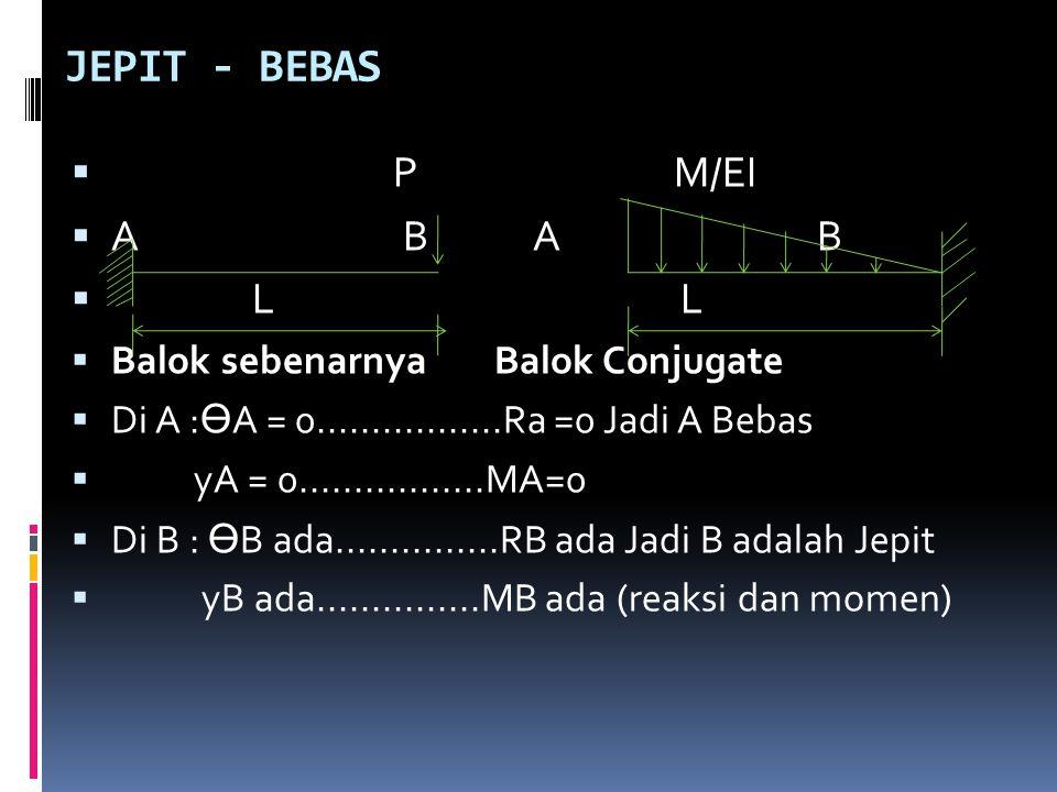 JEPIT - BEBAS  P M/EI  A B A B  L L  Balok sebenarnya Balok Conjugate  Di A : Ө A = 0.................Ra =0 Jadi A Bebas  yA = 0................