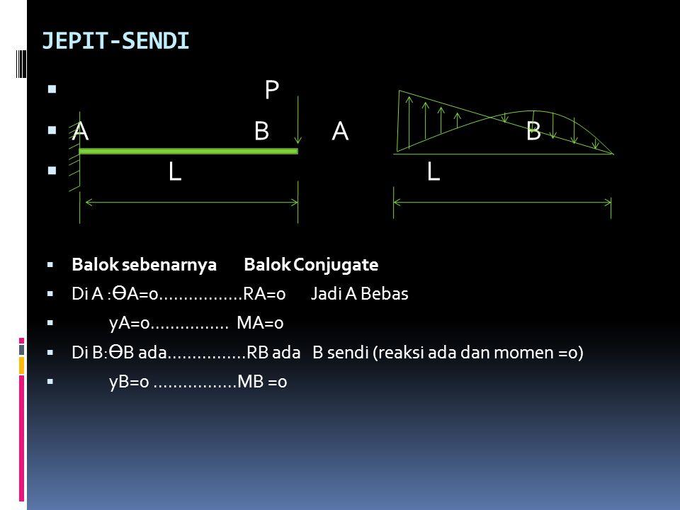 JEPIT-SENDI  P  A B A B  L L  Balok sebenarnya Balok Conjugate  Di A : Ө A=0.................RA=0 Jadi A Bebas  yA=0................ MA=0  Di B