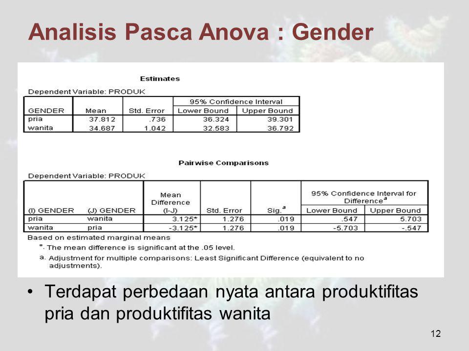 Analisis Pasca Anova : Gender Terdapat perbedaan nyata antara produktifitas pria dan produktifitas wanita 12