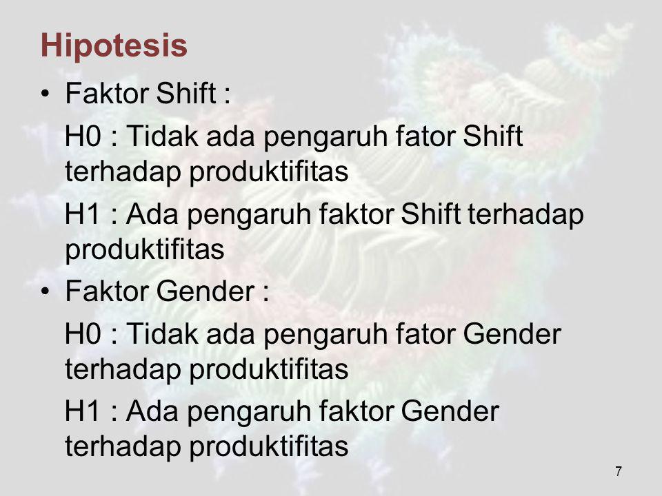 Hipotesis Faktor Shift : H0 : Tidak ada pengaruh fator Shift terhadap produktifitas H1 : Ada pengaruh faktor Shift terhadap produktifitas Faktor Gende