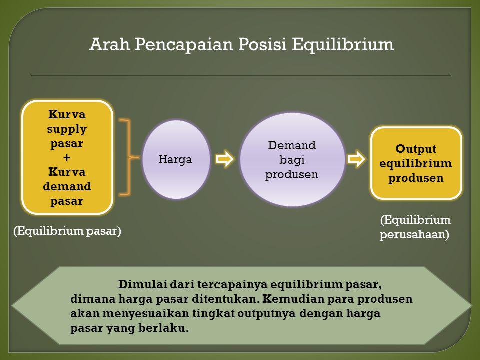 Arah Pencapaian Posisi Equilibrium Kurva supply pasar + Kurva demand pasar Harga Demand bagi produsen Output equilibrium produsen (Equilibrium pasar)