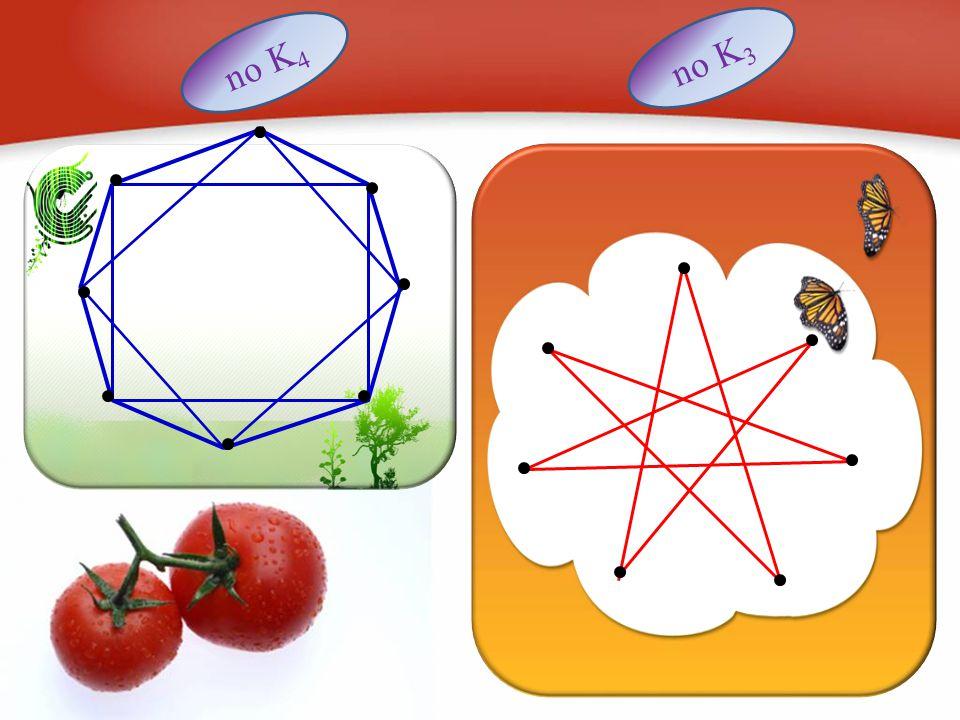 Ini pasti benar jika sisi yang digambar dengan garis putus-putus berwarna merah, maka ada sebuah K 3 merah Jika semua sisi yang digambar dengan garis