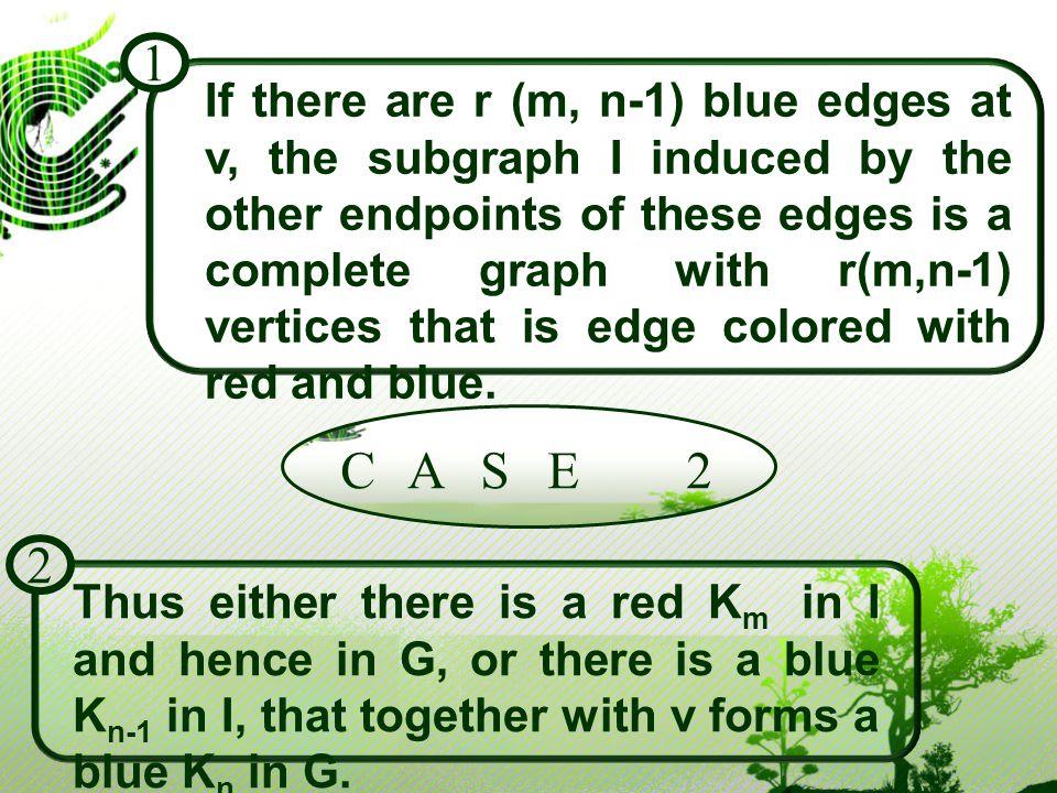 Oleh karena itu, jika ada r(m-1,n) sisi merah pada v, maka salah satu G memuat sebuah K m merah atau sebuah K n biru. C A S E 1 3