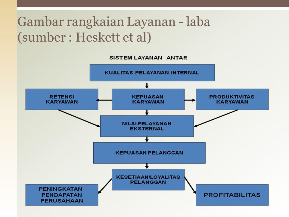 25/11/2014Mulyati26 Gambar rangkaian Layanan - laba (sumber : Heskett et al)