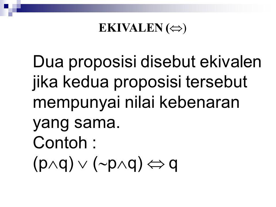 Jika diketahui implikasi p  q maka : konvers dari implikasi : q  p invers dari implikasi :  p   q kontraposisi dari implikasi :  q   p KONVERS